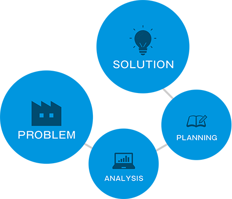SOLUTION PROBLEM ANALYSIS PLANNING