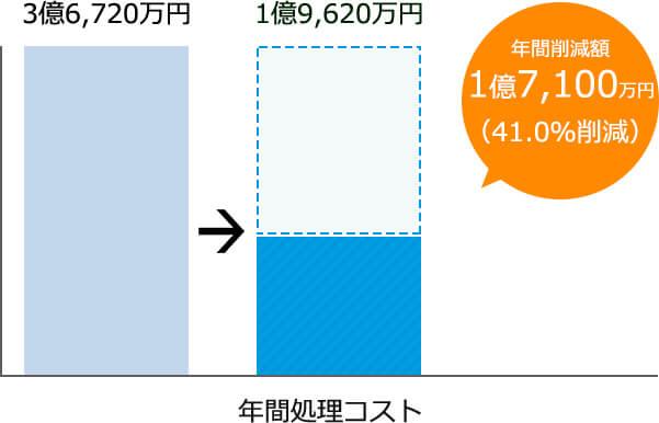 1,400万円1,000万円年間削減額年間400万円(28.6%削減)年間処理コスト