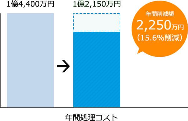 1,800万円1,500万円年間削減額年間300万円(16.7%削減)年間処理コスト