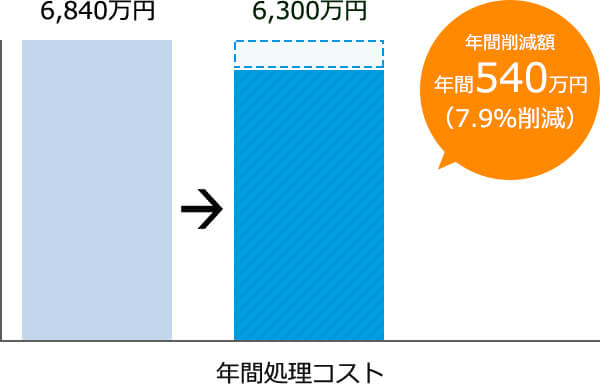 6,480万円6,300万円年間削減額年間540万円(7.9%削減)年間処理コスト