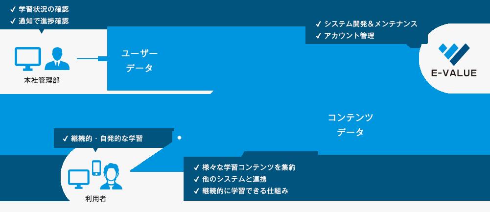 学習状況の確認通知で進捗確認本社管理部ユーザーデータ継続的・自発的な学習利用者eラーニング ボータルサイトシステム様々な学習コンテンツを集約他のシステムと連携継続的に学習できる仕組みコンテンツデータシステム開発&メンテナンスアカウント管理E-VALUE