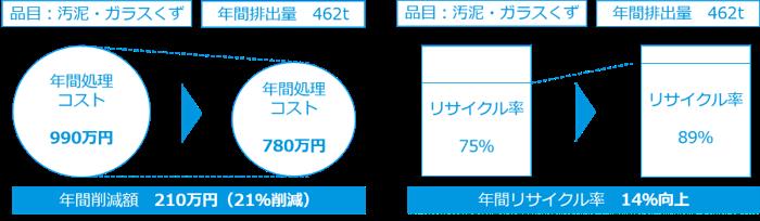 東罐マテリアル・リサイクル率・処理コスト