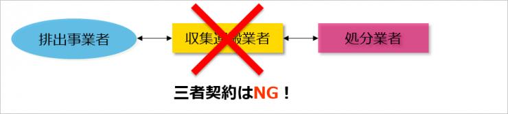 NG三者契約