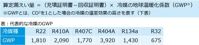 フロン報告時の計算式とGWP表