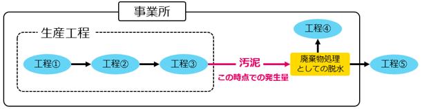 多量排出報告・発生量の定義2