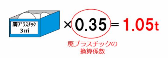マニフェスト交付等状況報告書・換算係数の例