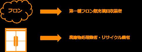 フロン機器の廃棄方法・回収の場合