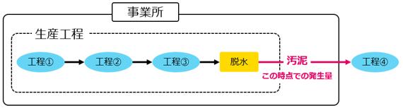 多量排出報告・発生量の定義1