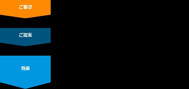 PCB処理の導入フロー